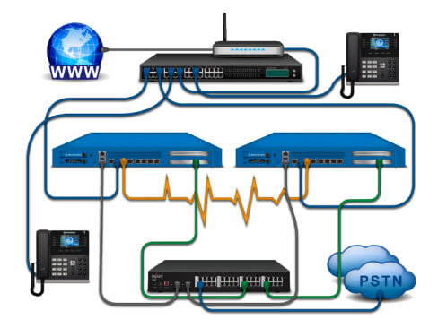 Reliable & Advanced On-premises Phone Systems | Northern VoIP