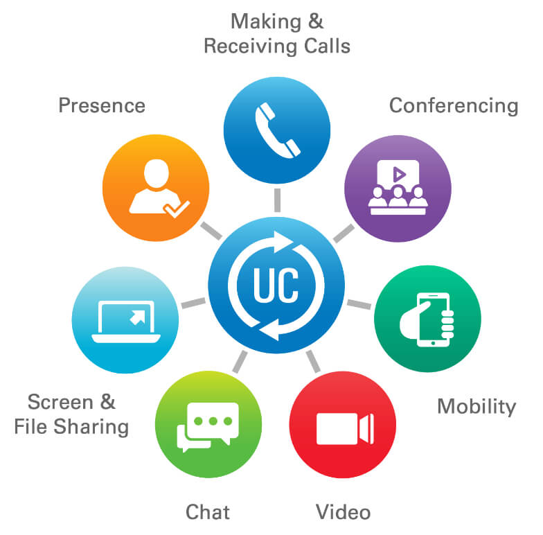 VoIP Unified Communications | Northern VoIP Phone Systems
